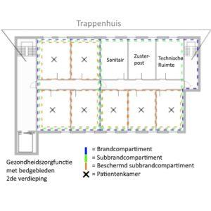 brandcompartimenten brandveiligheid